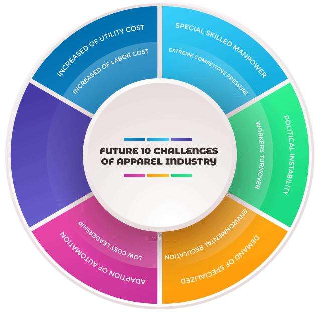 10 Future Challenges of Apparel Industry